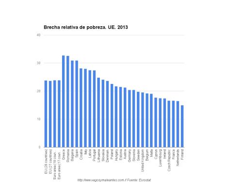 brecha de pobreza trasnversal